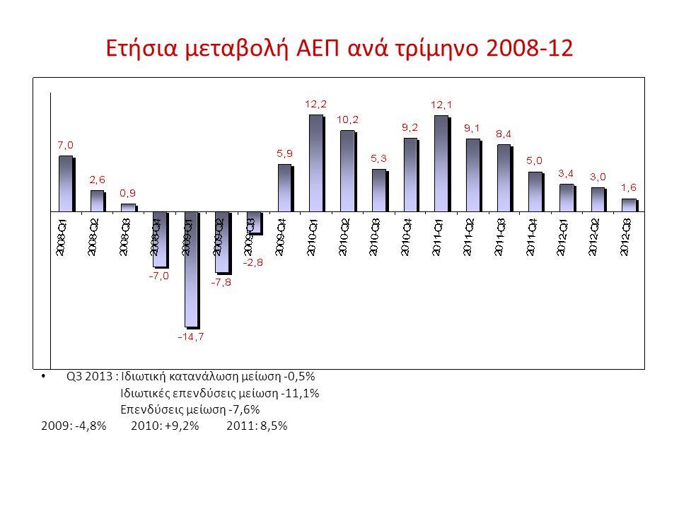 Ετήσια μεταβολή ΑΕΠ ανά τρίμηνο 2008-12