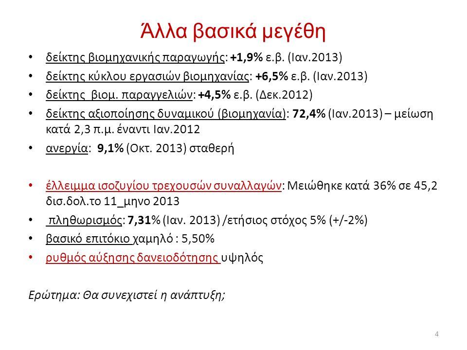 Άλλα βασικά μεγέθη δείκτης βιομηχανικής παραγωγής: +1,9% ε.β. (Ιαν.2013) δείκτης κύκλου εργασιών βιομηχανίας: +6,5% ε.β. (Ιαν.2013)