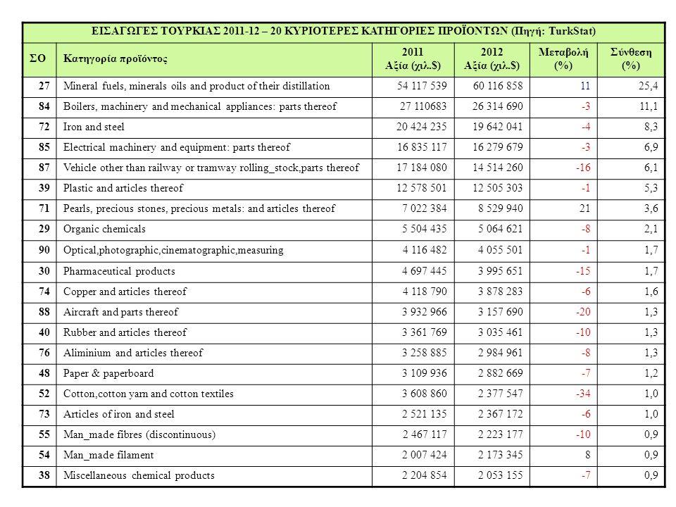 ΕΙΣΑΓΩΓΕΣ ΤΟΥΡΚΙΑΣ 2011-12 – 20 ΚΥΡΙΟΤΕΡΕΣ ΚΑΤΗΓΟΡΙΕΣ ΠΡΟΪΟΝΤΩΝ (Πηγή: TurkStat)