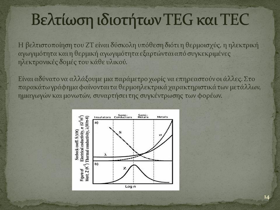 Βελτίωση ιδιοτήτων TEG και TEC