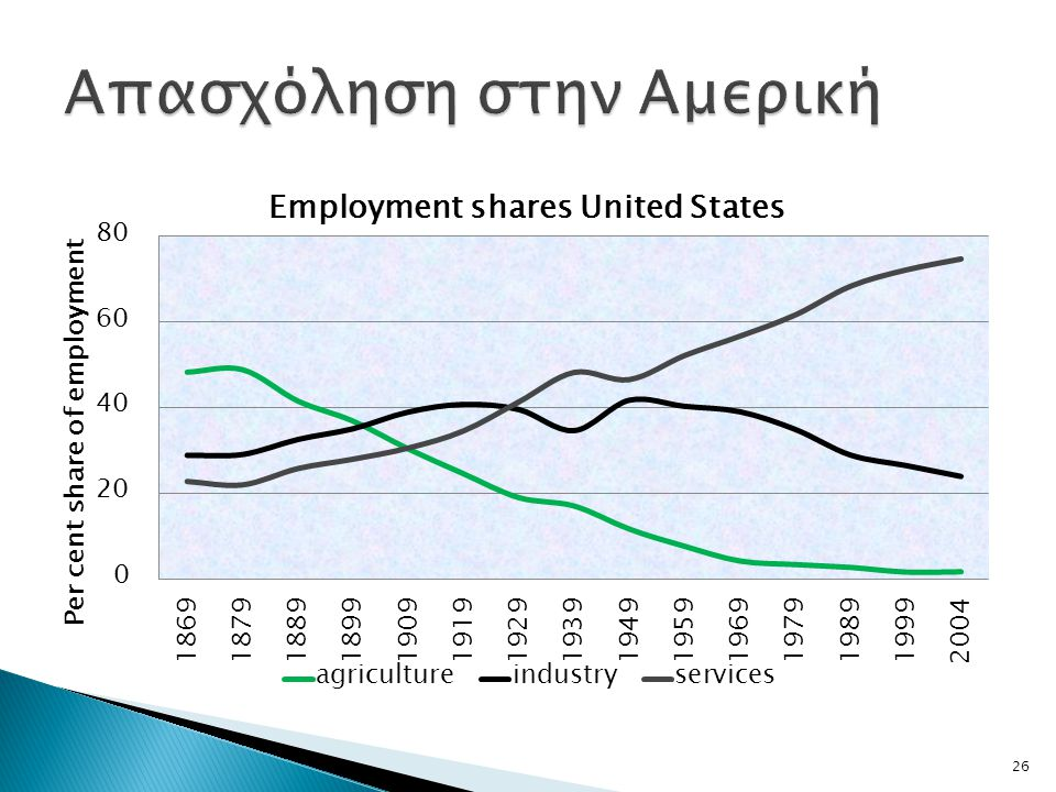 Απασχόληση στην Αμερική