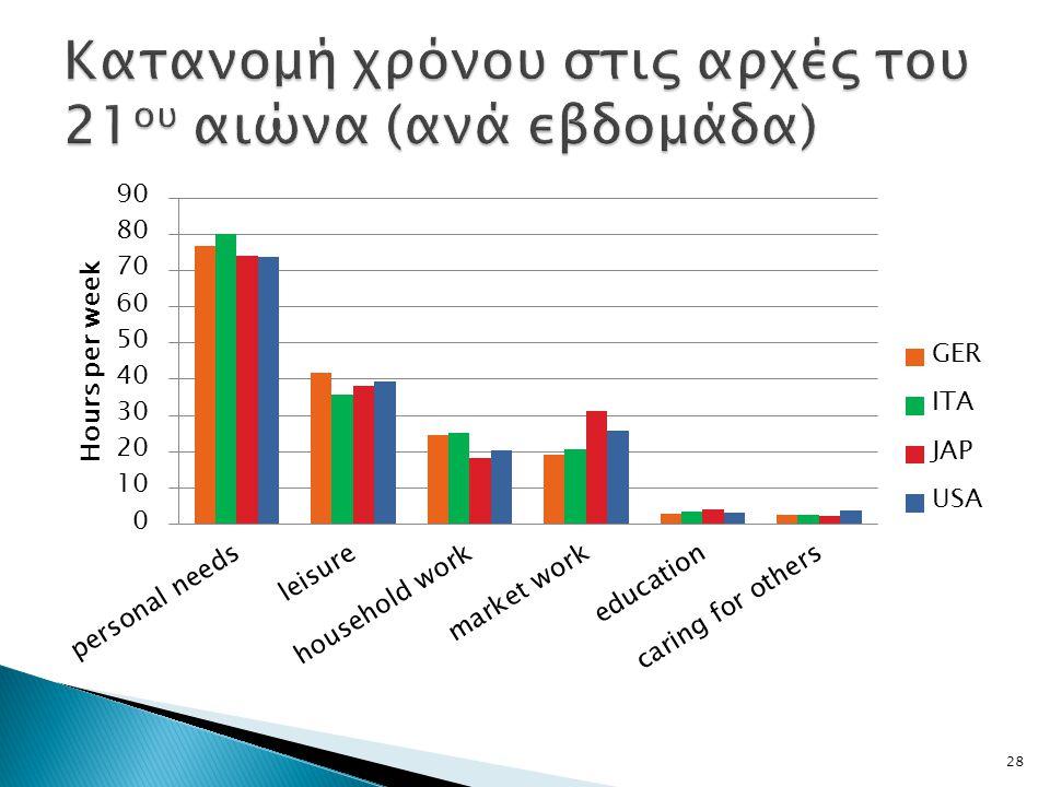 Κατανομή χρόνου στις αρχές του 21ου αιώνα (ανά εβδομάδα)