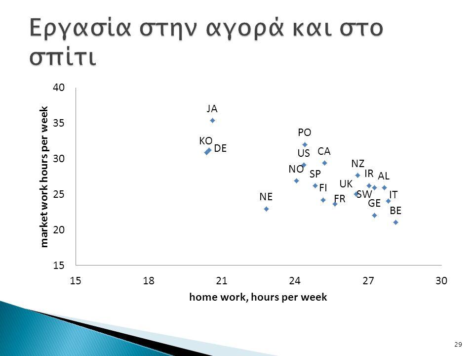 Εργασία στην αγορά και στο σπίτι