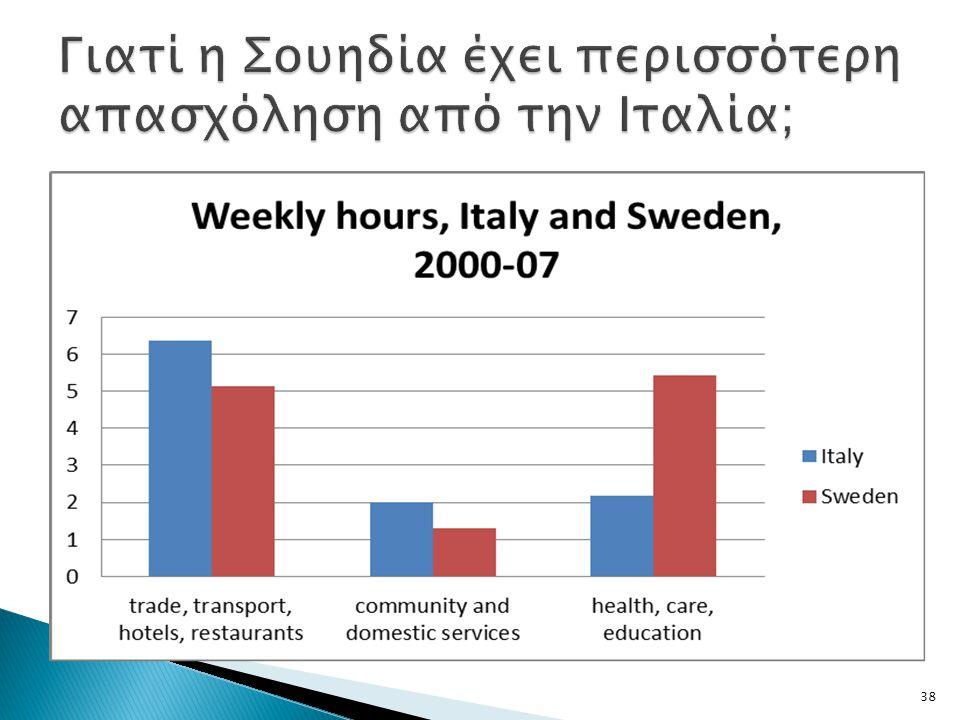 Γιατί η Σουηδία έχει περισσότερη απασχόληση από την Ιταλία;