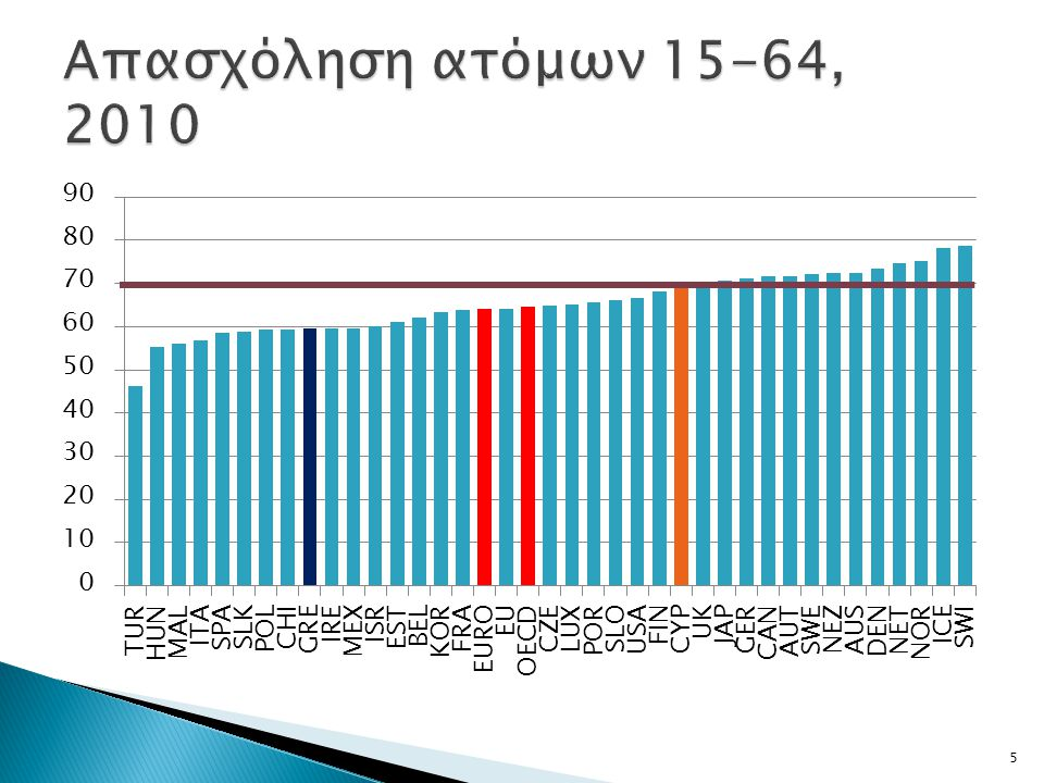 Απασχόληση ατόμων 15-64, 2010