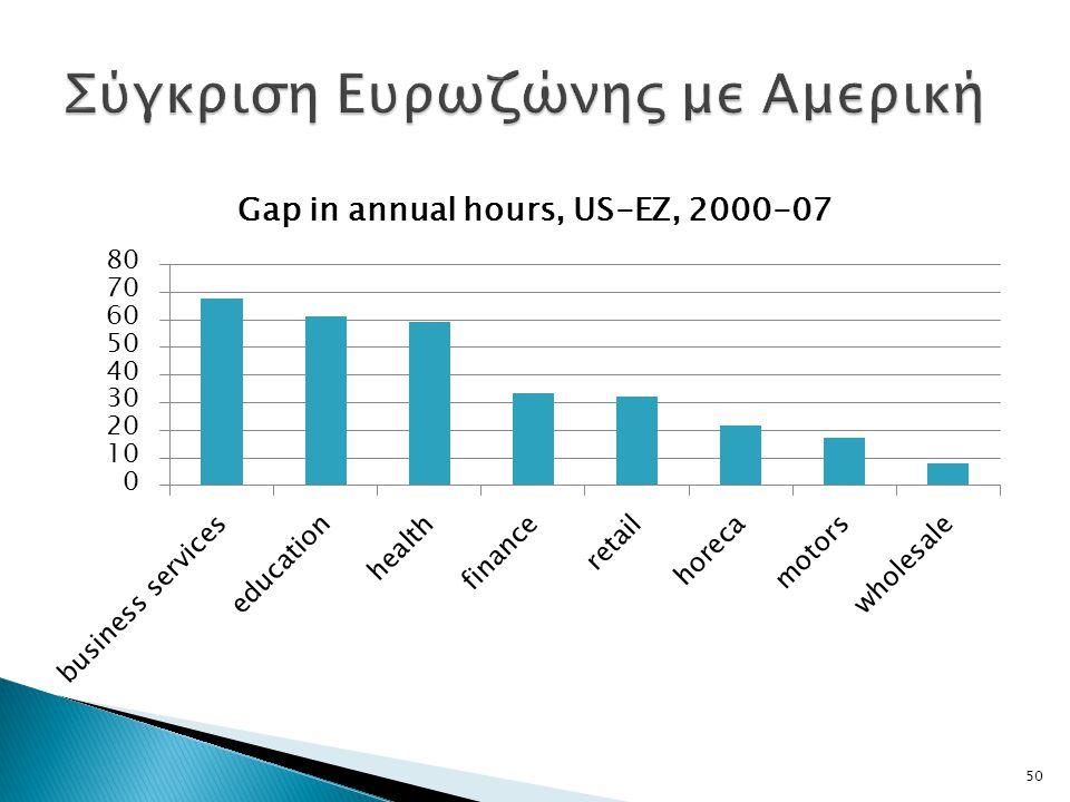 Σύγκριση Ευρωζώνης με Αμερική
