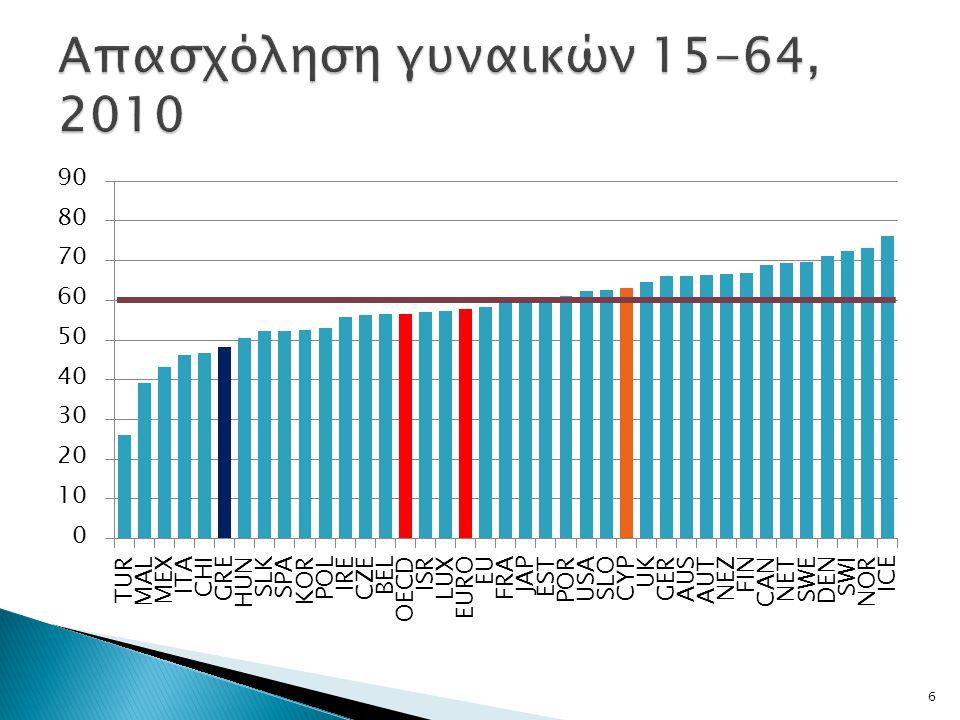 Απασχόληση γυναικών 15-64, 2010