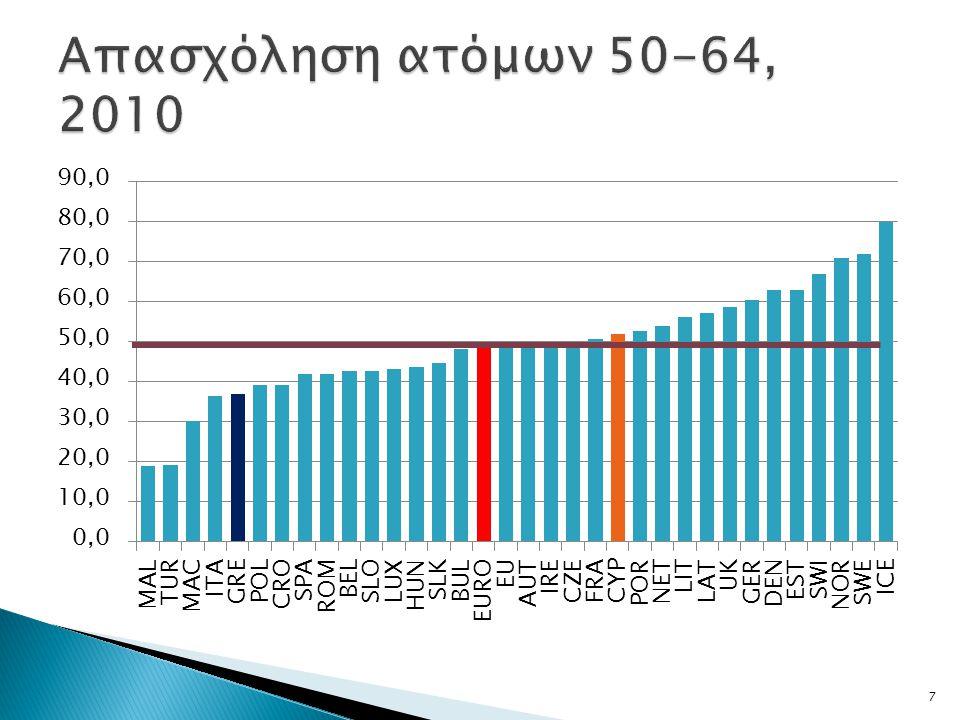 Απασχόληση ατόμων 50-64, 2010