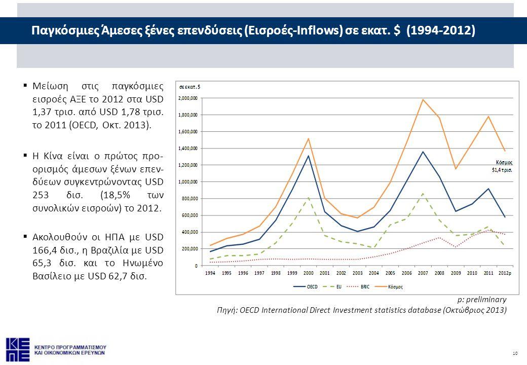 Παγκόσμιες Άμεσες ξένες επενδύσεις (Εισροές-Inflows) σε εκατ