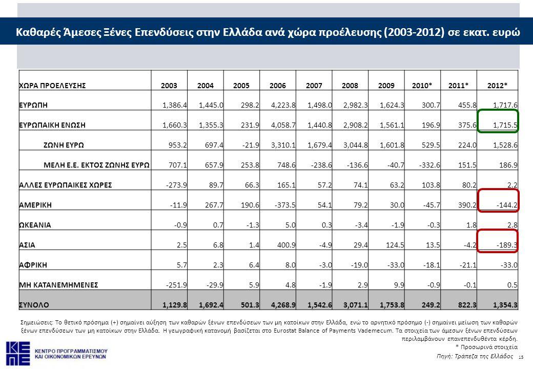 Καθαρές Άμεσες Ξένες Επενδύσεις στην Ελλάδα ανά χώρα προέλευσης (2003-2012) σε εκατ. ευρώ