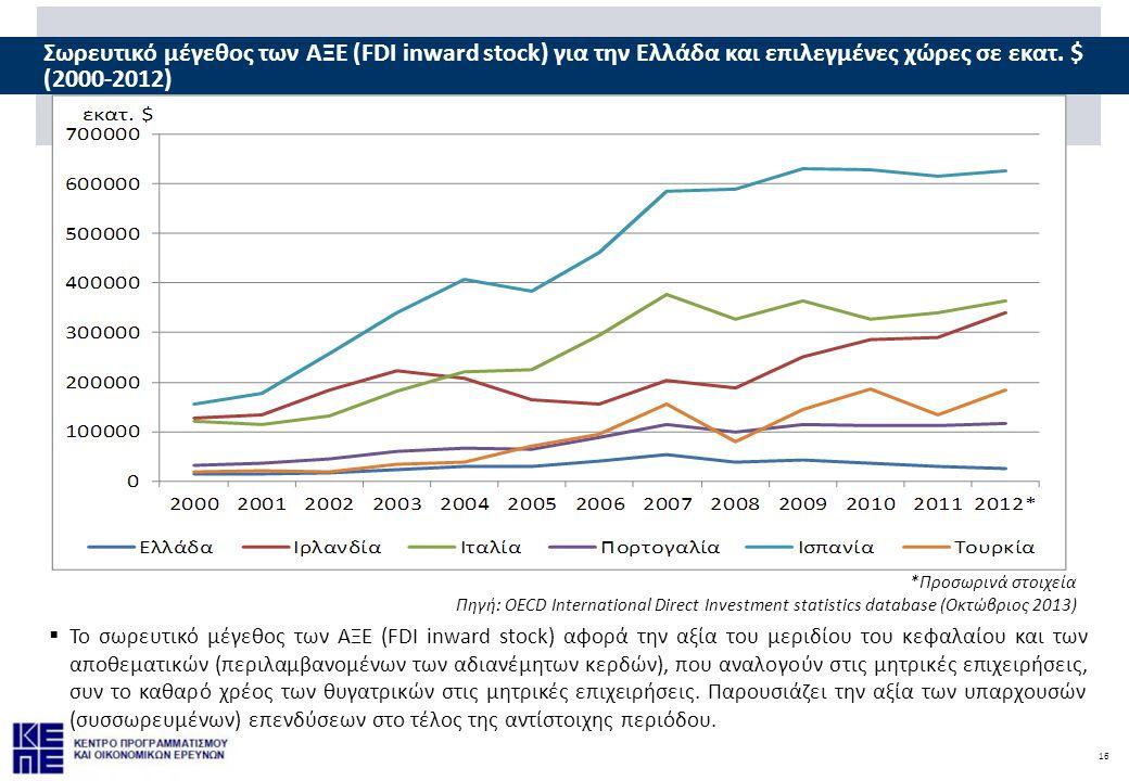 Σωρευτικό μέγεθος των ΑΞΕ (FDI inward stock) για την Ελλάδα και επιλεγμένες χώρες σε εκατ. $ (2000-2012)