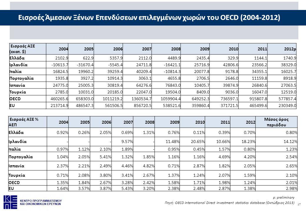 Εισροές Άμεσων Ξένων Επενδύσεων επιλεγμένων χωρών του OECD (2004-2012)