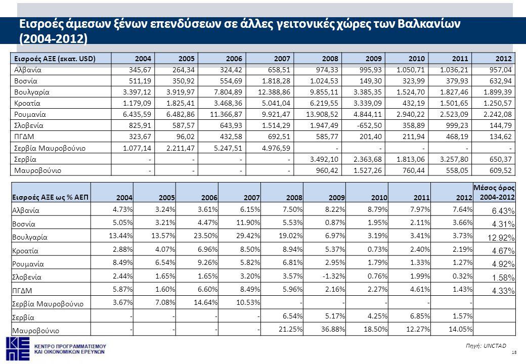 Εισροές άμεσων ξένων επενδύσεων σε άλλες γειτονικές χώρες των Βαλκανίων