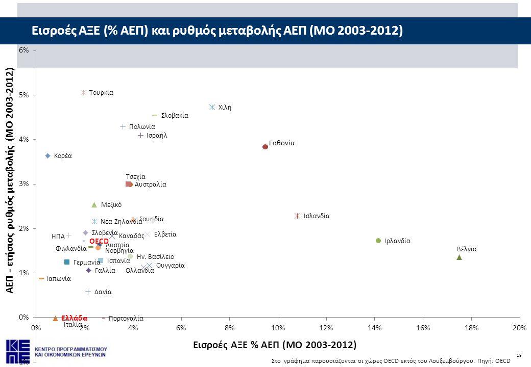 Εισροές ΑΞΕ (% ΑΕΠ) και ρυθμός μεταβολής ΑΕΠ (ΜΟ 2003-2012)