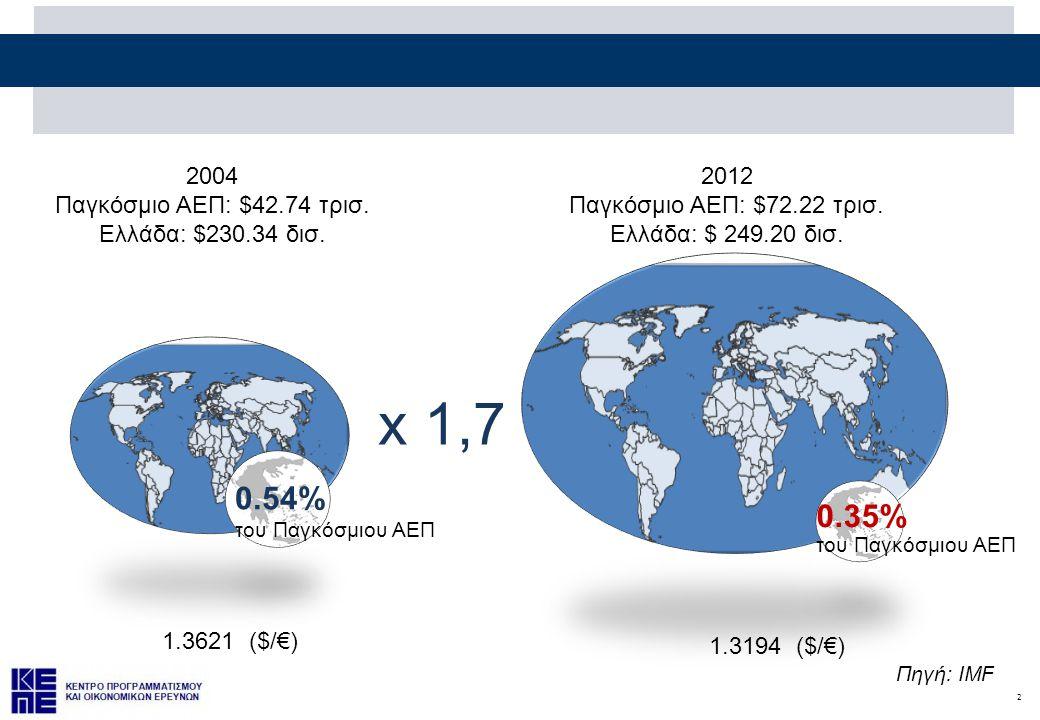 x 1,7 0.54% 0.35% 2004 Παγκόσμιο ΑΕΠ: $42.74 τρισ.