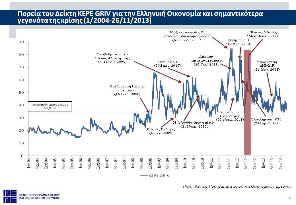 Πορεία του Δείκτη KEPE GRIV για την Ελληνική Οικονομία και σημαντικότερα γεγονότα της κρίσης (1/2004-26/11/2013)