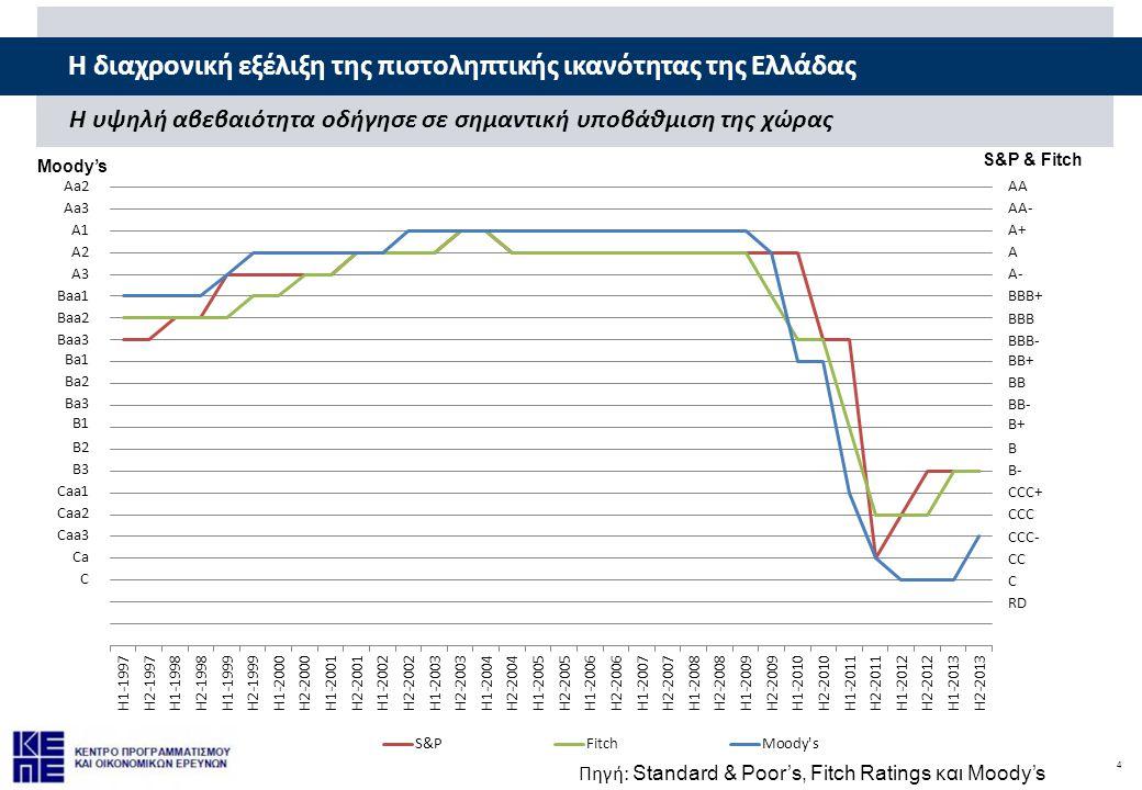 H διαχρονική εξέλιξη της πιστοληπτικής ικανότητας της Ελλάδας
