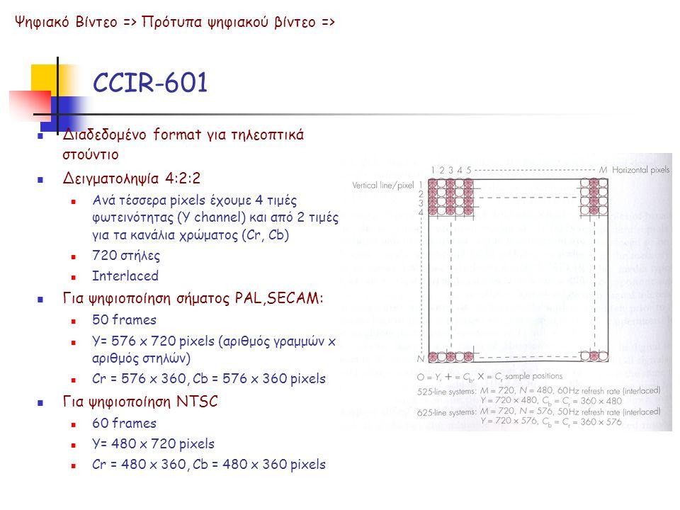 CCIR-601 Ψηφιακό Βίντεο => Πρότυπα ψηφιακού βίντεο =>