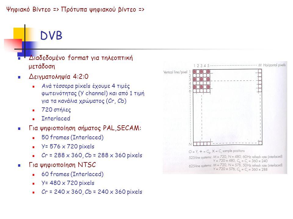 DVB Ψηφιακό Βίντεο => Πρότυπα ψηφιακού βίντεο =>