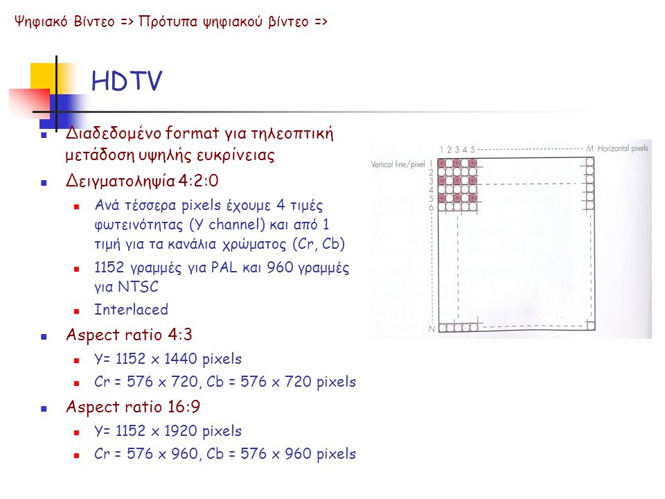 HDTV Διαδεδομένο format για τηλεοπτική μετάδοση υψηλής ευκρίνειας
