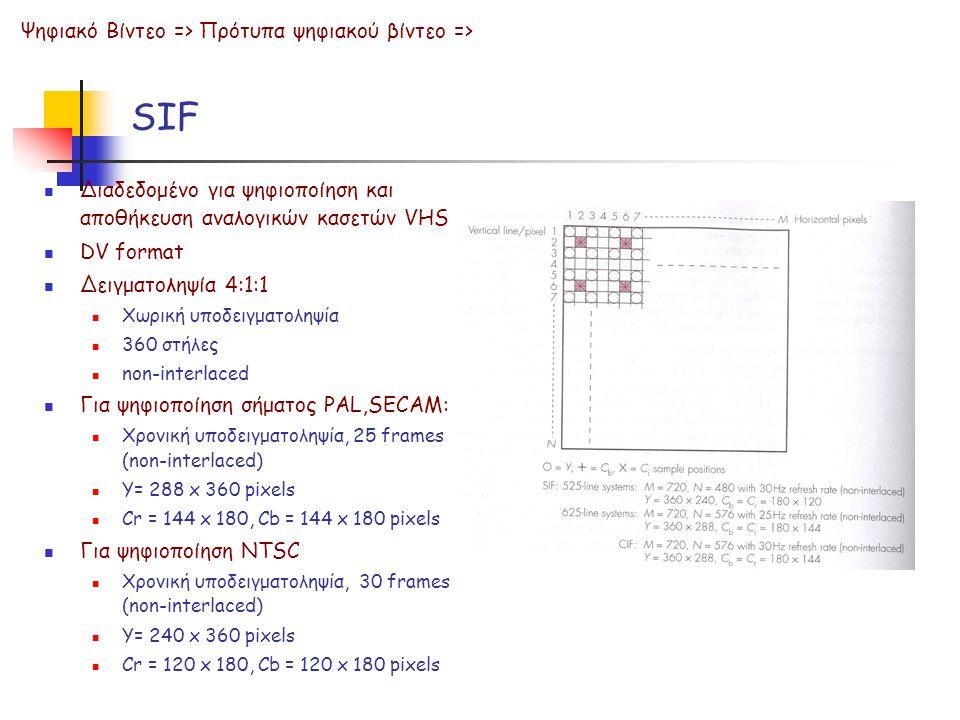 SIF Ψηφιακό Βίντεο => Πρότυπα ψηφιακού βίντεο =>