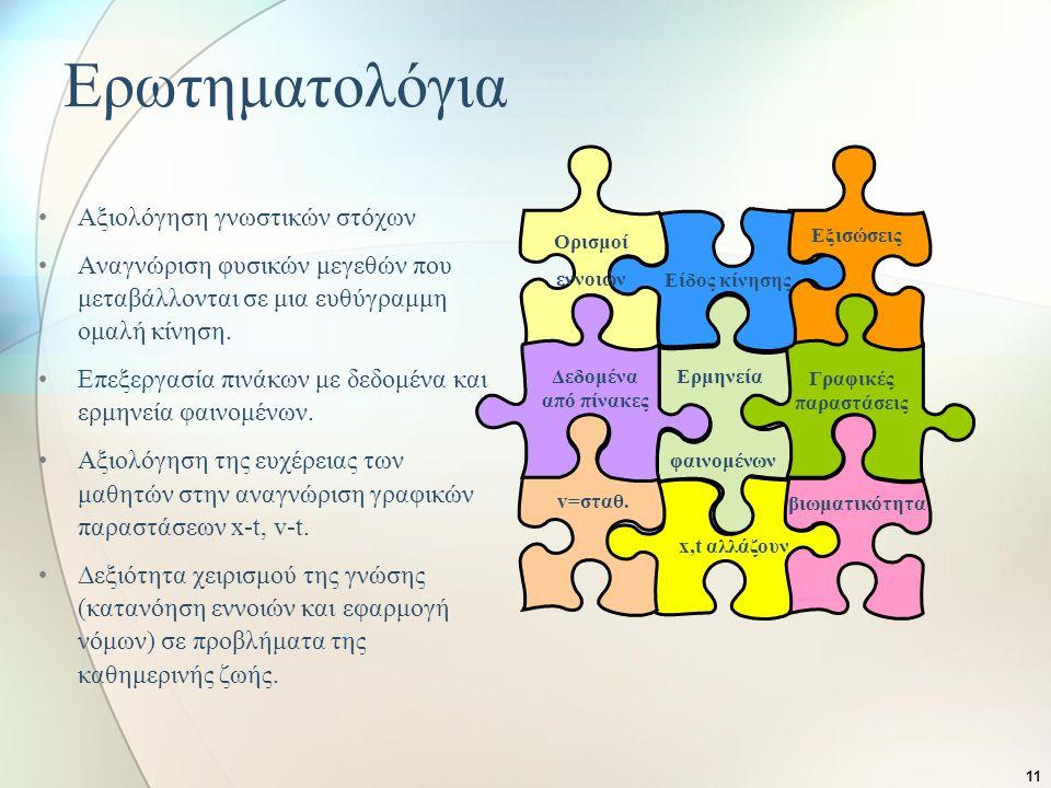 Ερωτηματολόγια Αξιολόγηση γνωστικών στόχων