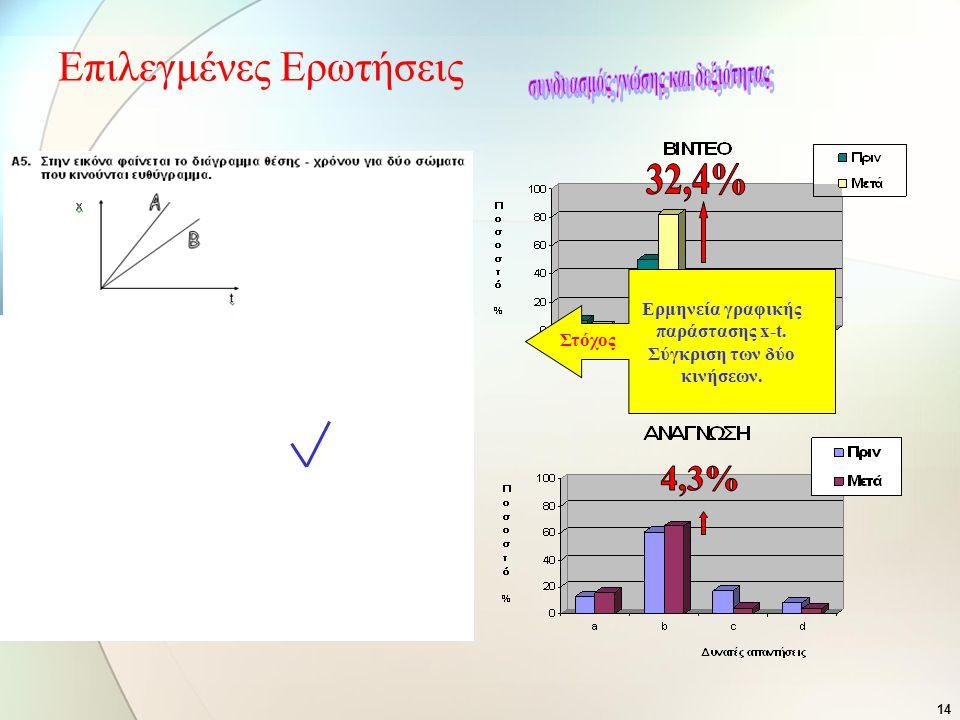 32,4% 4,3% Επιλεγμένες Ερωτήσεις συνδυασμός γνώσης και δεξιότητας