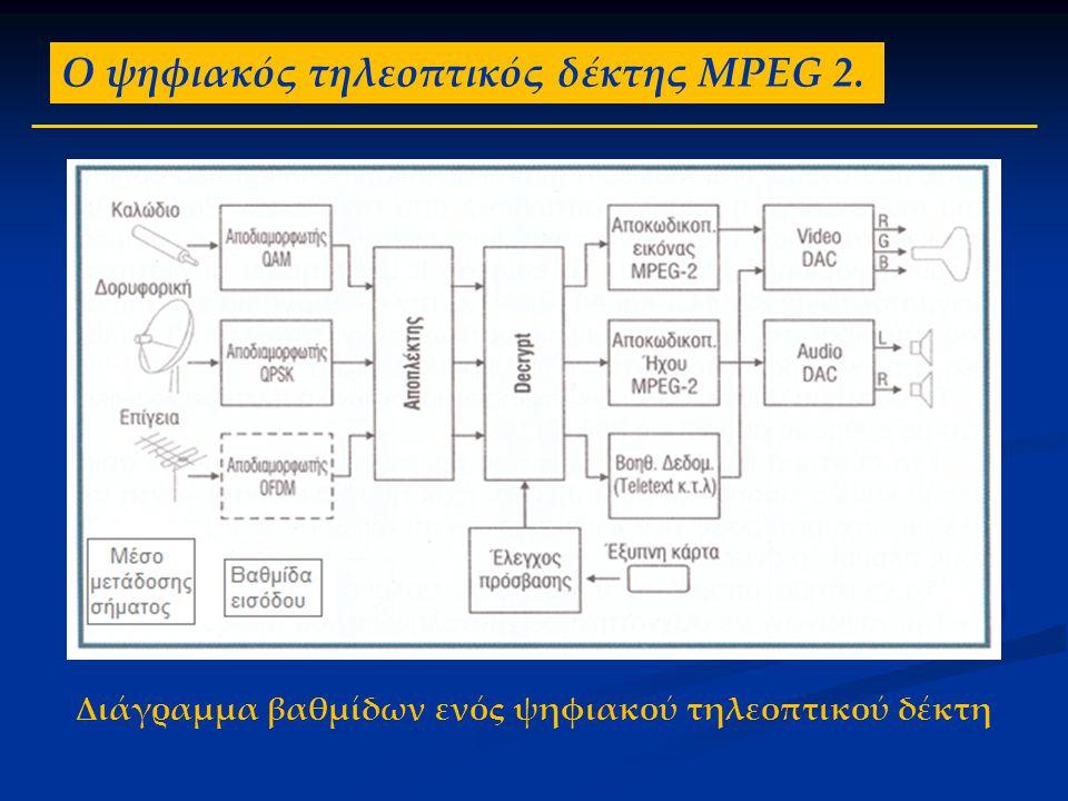 Διάγραμμα βαθμίδων ενός ψηφιακού τηλεοπτικού δέκτη