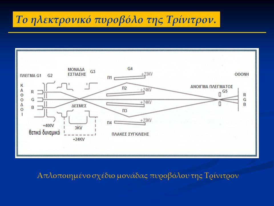 Απλοποιημένο σχέδιο μονάδας πυροβόλου της Τρίνιτρον