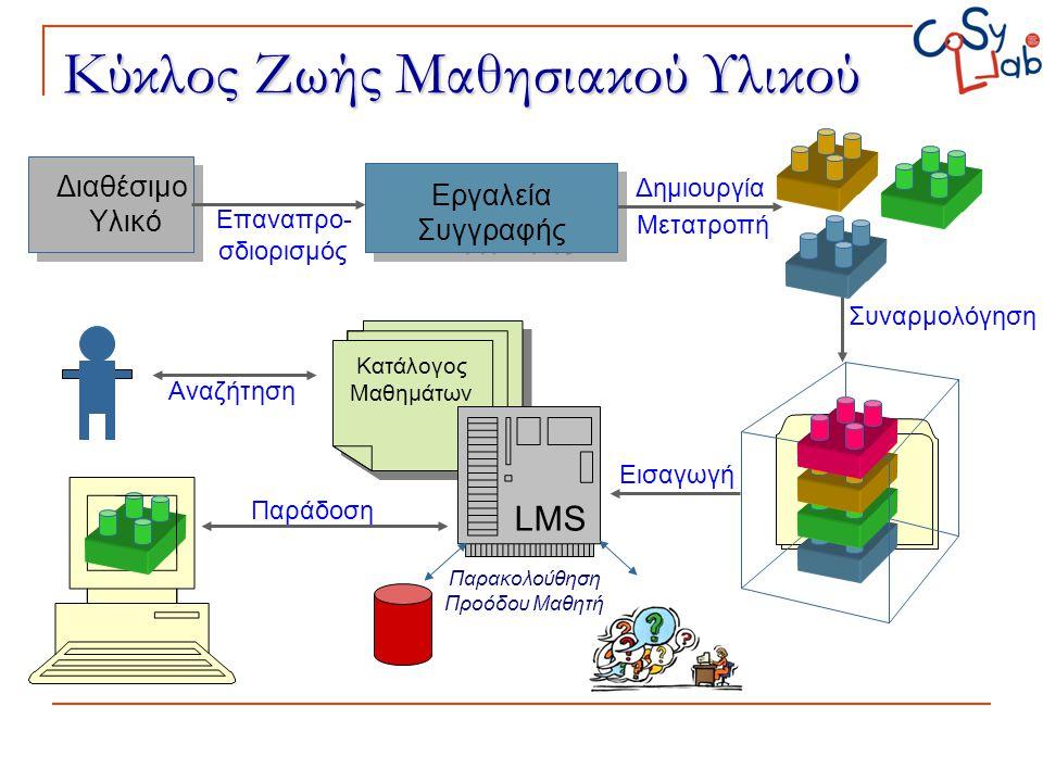 Κύκλος Ζωής Μαθησιακού Υλικού