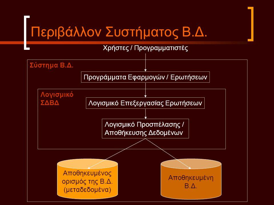 Περιβάλλον Συστήματος Β.Δ.