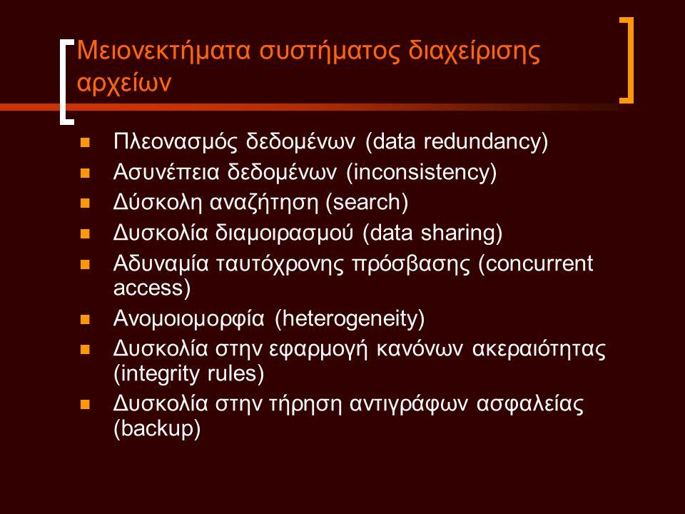 Μειονεκτήματα συστήματος διαχείρισης αρχείων