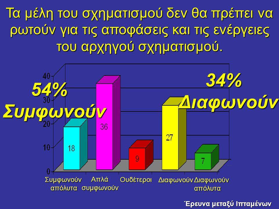 34% Διαφωνούν 54% Συμφωνούν
