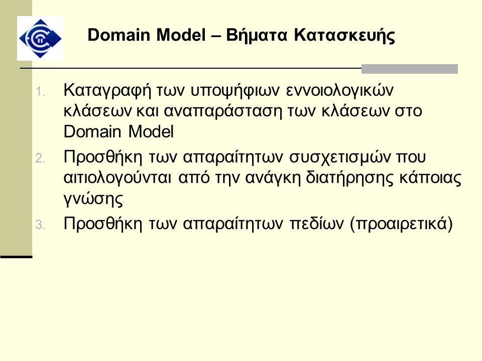 Domain Model – Βήματα Κατασκευής