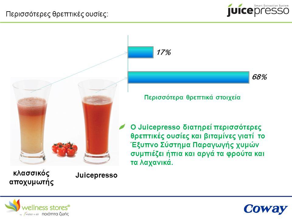 Περισσότερες θρεπτικές ουσίες: