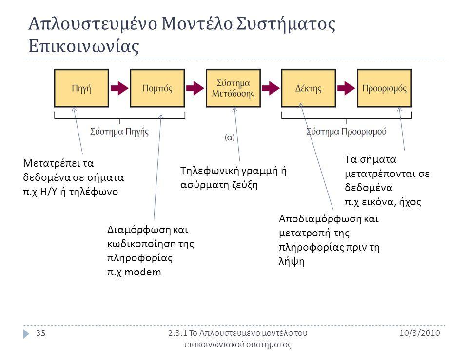 Απλουστευμένο Μοντέλο Συστήματος Επικοινωνίας