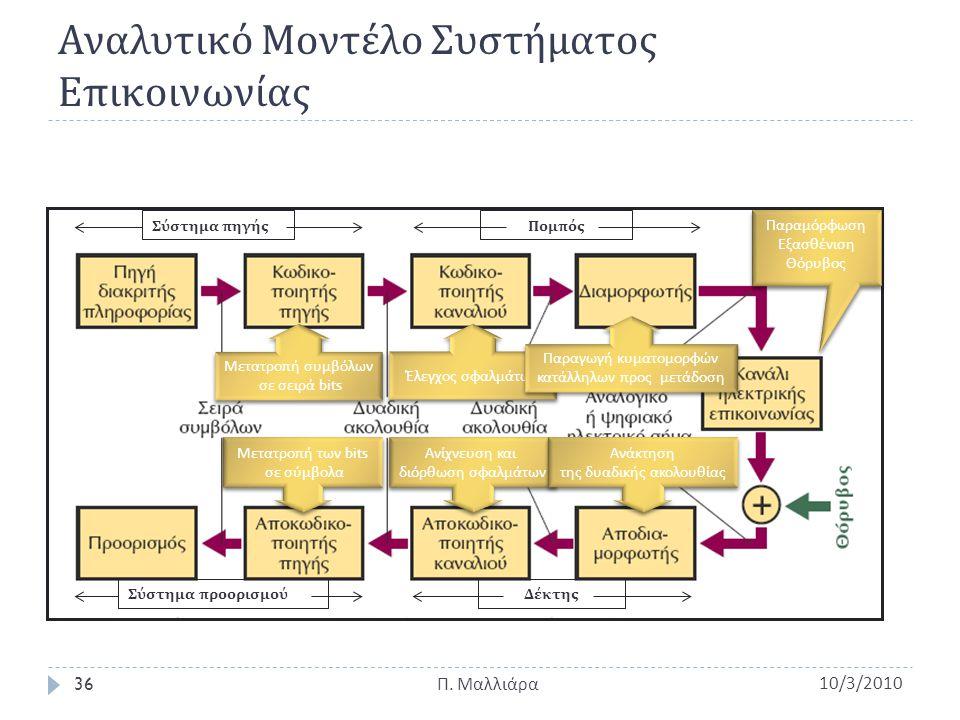 Αναλυτικό Μοντέλο Συστήματος Επικοινωνίας