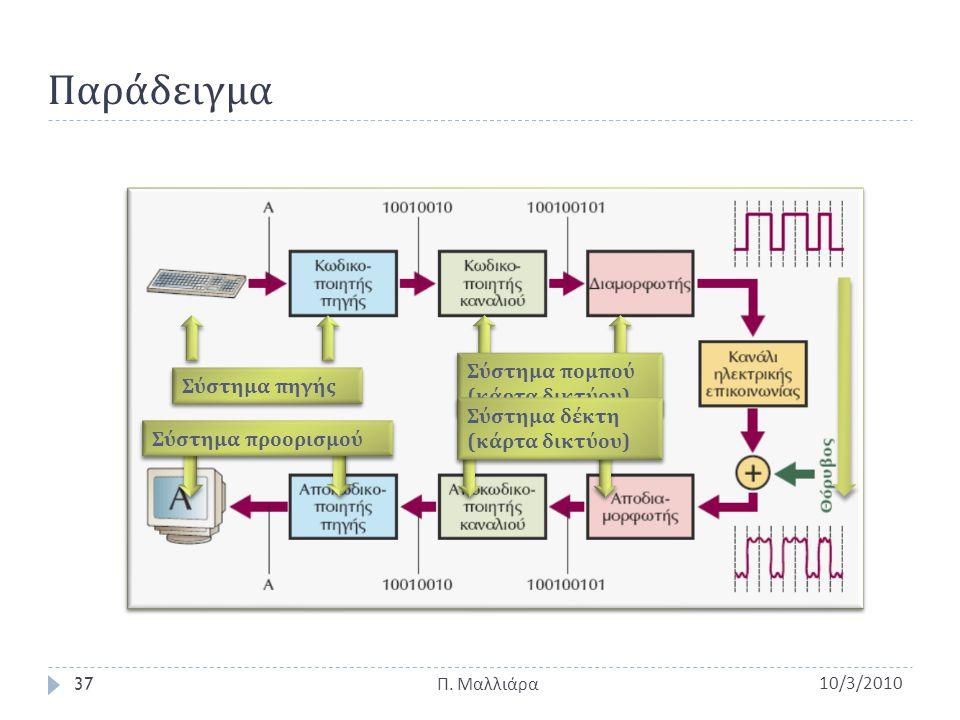Παράδειγμα Σύστημα πομπού (κάρτα δικτύου) Σύστημα πηγής