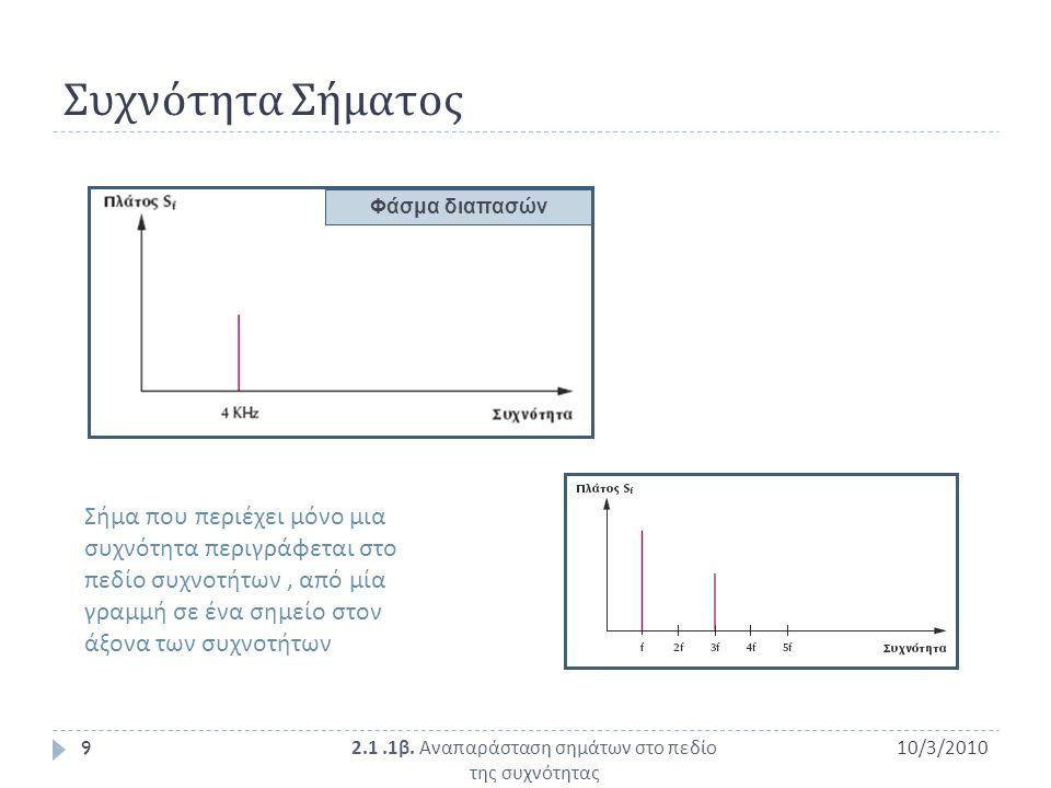 2.1 .1β. Αναπαράσταση σημάτων στο πεδίο της συχνότητας