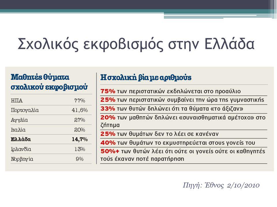Σχολικός εκφοβισμός στην Ελλάδα