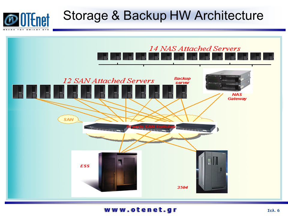 Storage & Backup HW Architecture