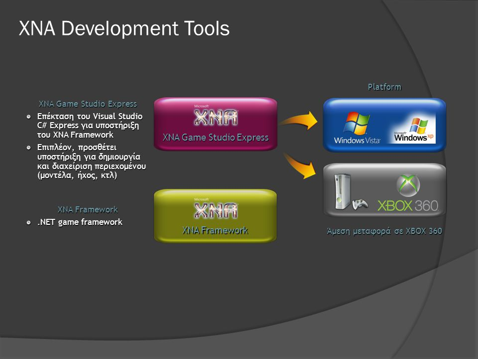 XNA Development Tools XNA Game Studio Express XNA Framework Platform
