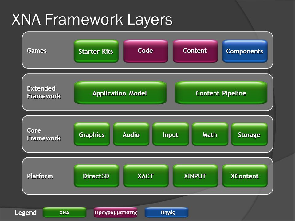 XNA Framework Layers Games Starter Kits Code Content Components
