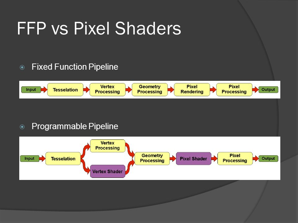 FFP vs Pixel Shaders Fixed Function Pipeline Programmable Pipeline