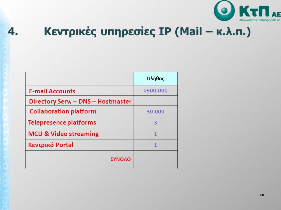 4. Κεντρικές υπηρεσίες IP (Mail – κ.λ.π.)