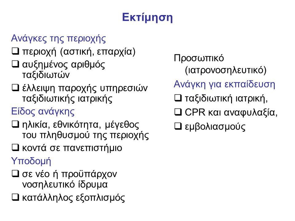 Εκτίμηση Ανάγκες της περιοχής περιοχή (αστική, επαρχία)