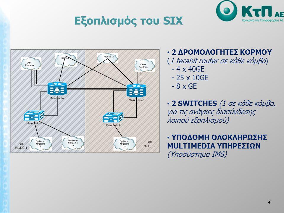 Εξοπλισμός του SIX 2 ΔΡΟΜΟΛΟΓΗΤΕΣ ΚΟΡΜΟΥ (1 terabit router σε κάθε κόμβο) - 4 x 40GE. - 25 x 10GE.