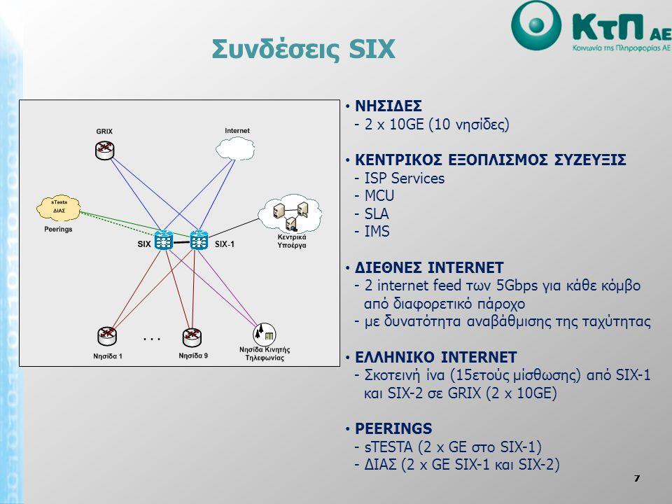Συνδέσεις SIX ΝΗΣΙΔΕΣ - 2 x 10GE (10 νησίδες)