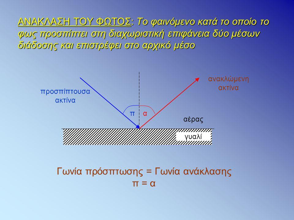 Γωνία πρόσπτωσης = Γωνία ανάκλασης π = α
