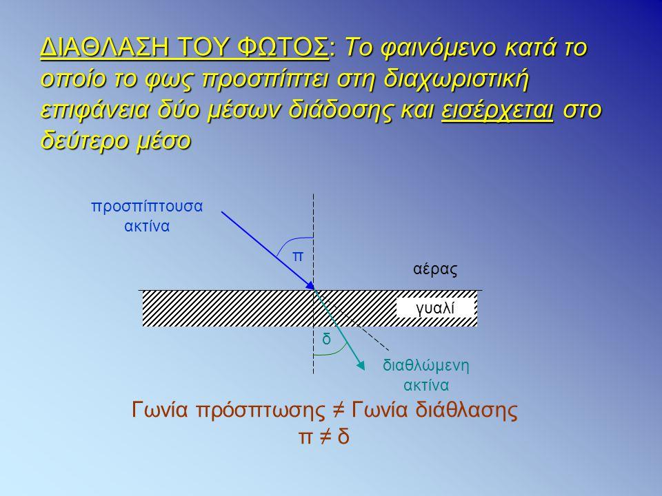 Γωνία πρόσπτωσης ≠ Γωνία διάθλασης π ≠ δ